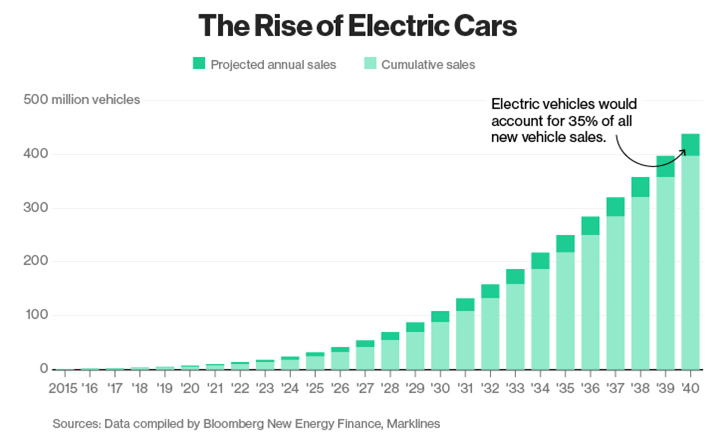 Electric Cars Market growth forecast