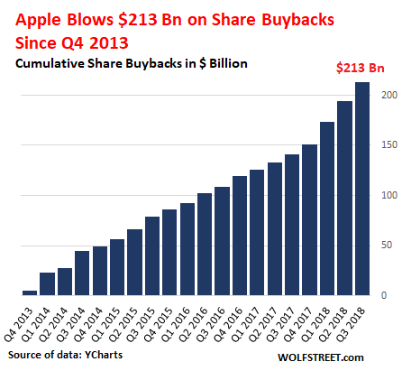 Apple repurchases shares