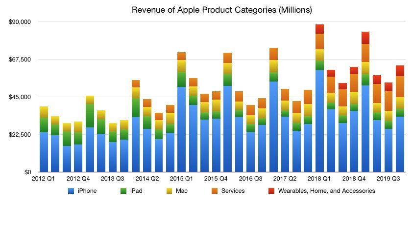 Apple sales by product