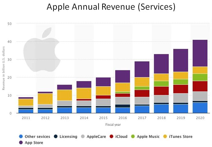 Revenus annuels d'Apple