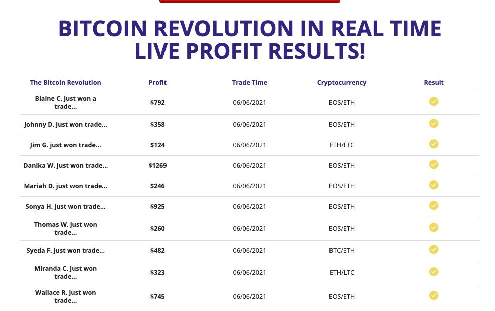 Bitcoin Revolution fake results