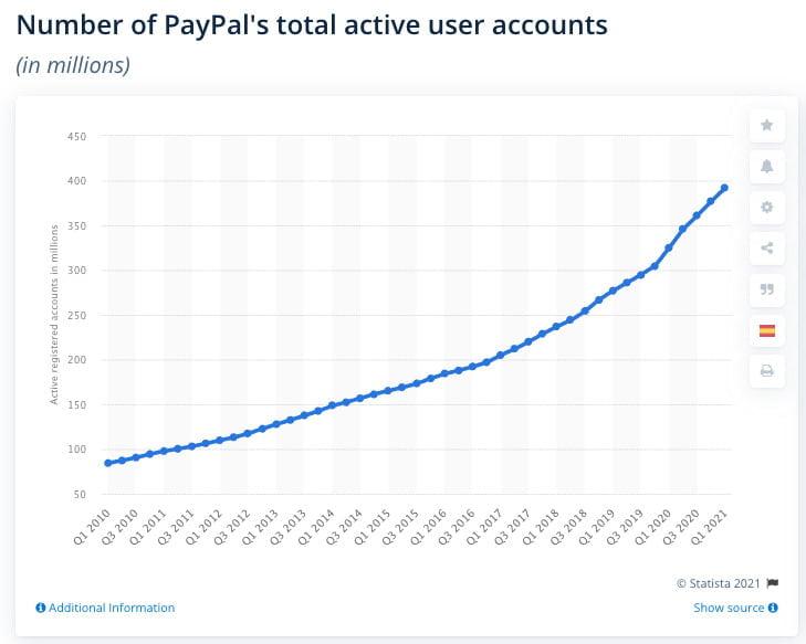 Paypal compra azioni conti attivi