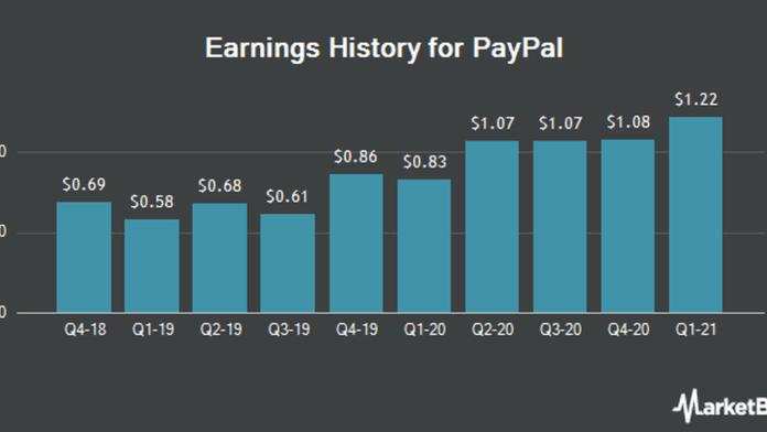 Paypal stocks earnings